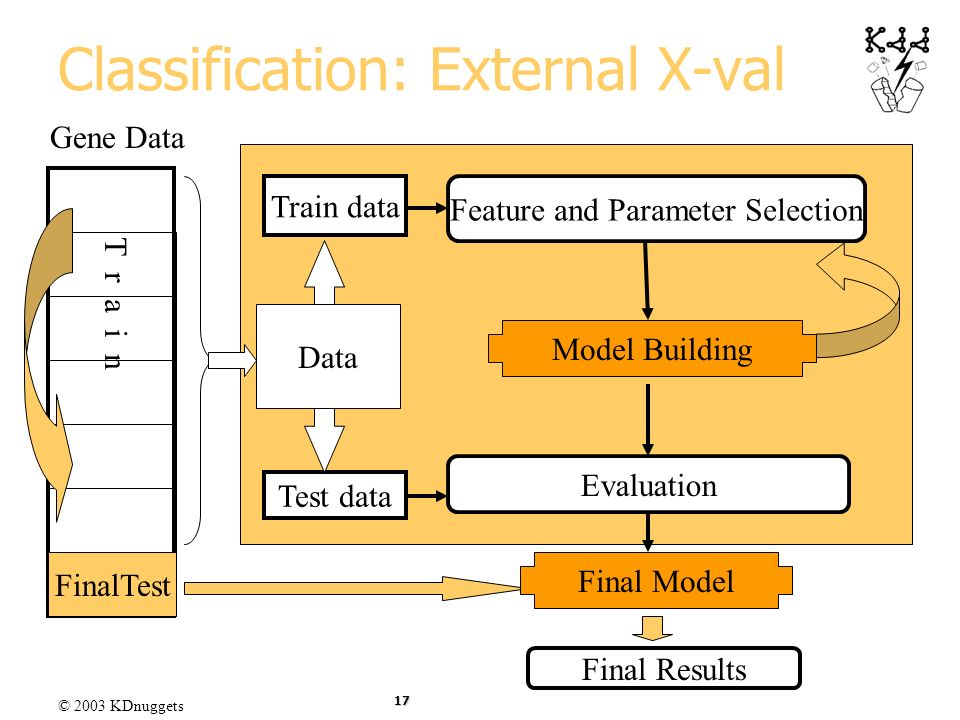 Classification: External X-val