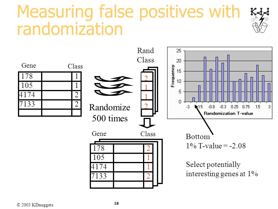 Measuring false positives with randomization