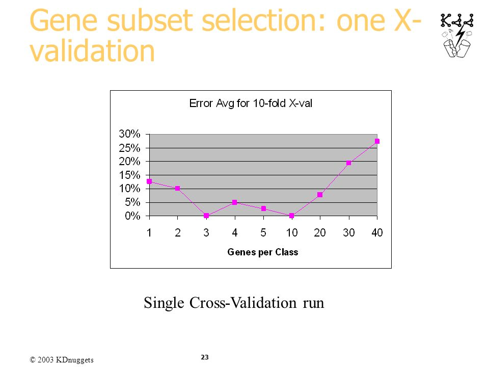 Gene subset selection: one X-validation