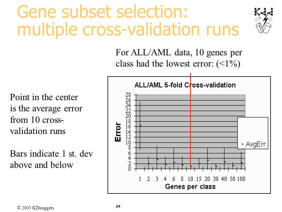 Gene subset selection: multiple cross-validation runs
