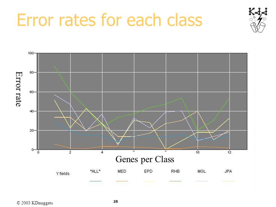 Error rates for each class