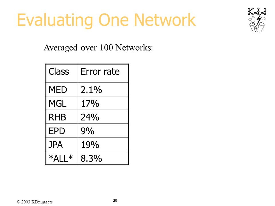 Evaluating One Network