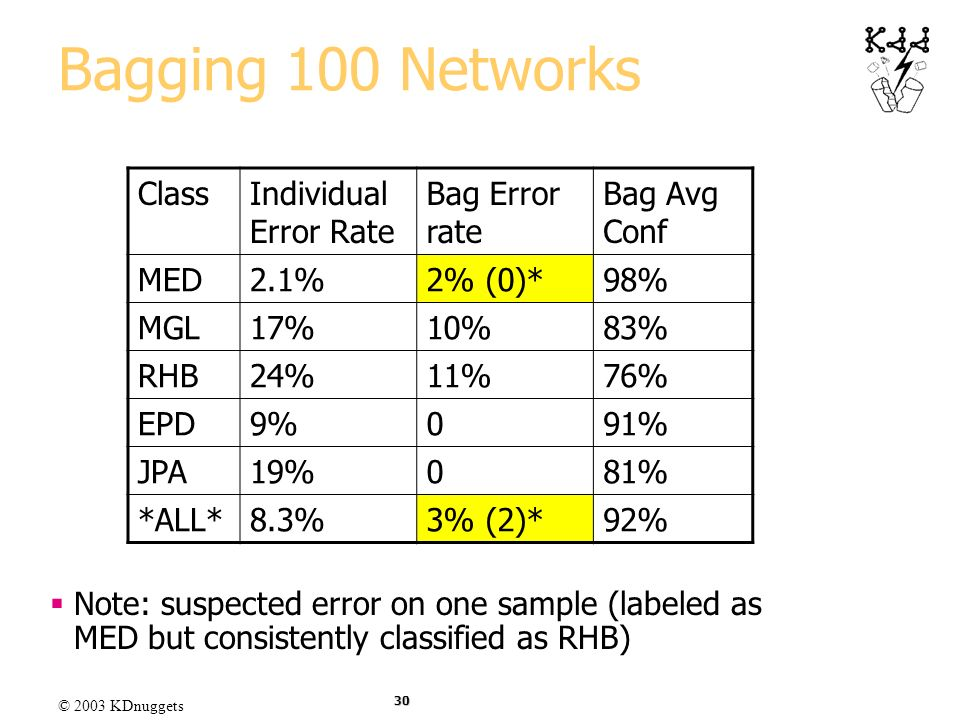 Bagging 100 Networks Class Individual Error Rate Bag Error rate