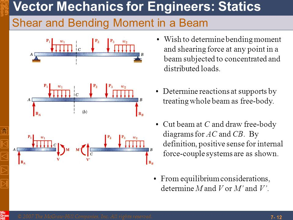 Shear and Bending Moment in a Beam