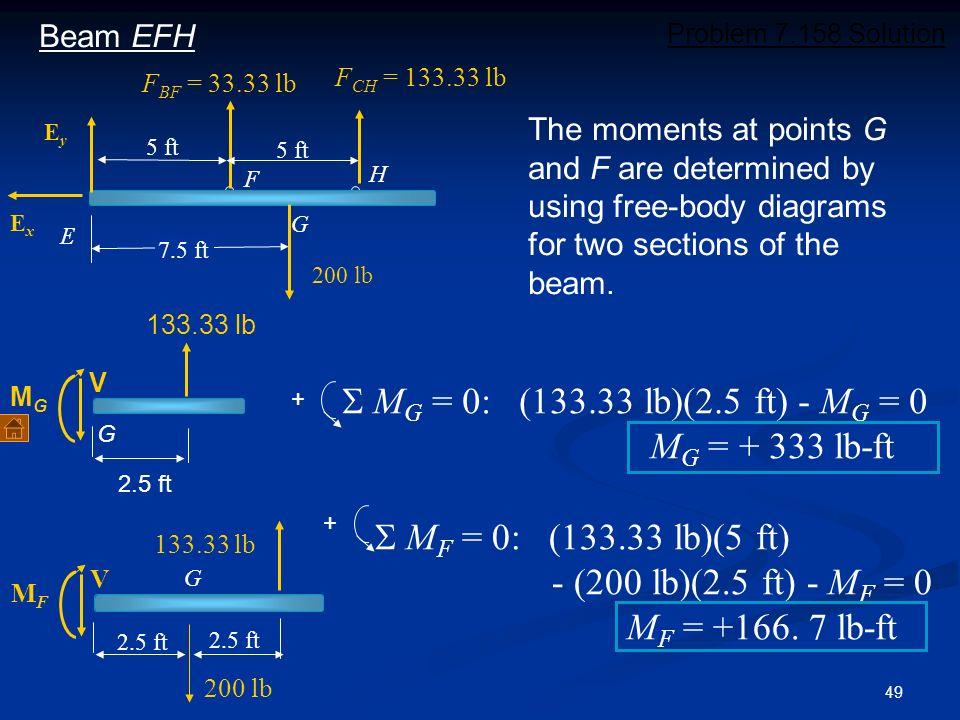 S MG = 0: (133.33 lb)(2.5 ft) - MG = 0 MG = + 333 lb-ft