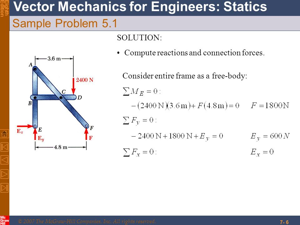Sample Problem 5.1 SOLUTION: Compute reactions and connection forces.