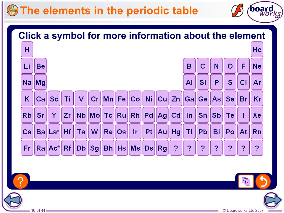 The elements in the periodic table