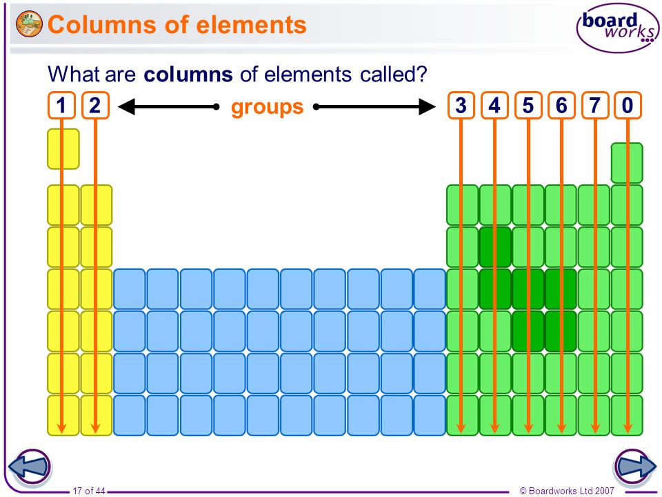 Columns of elements What are columns of elements called 1 2 groups 3