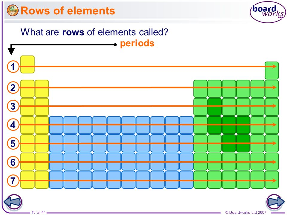 Rows of elements What are rows of elements called periods 1 2 3 4 5 6