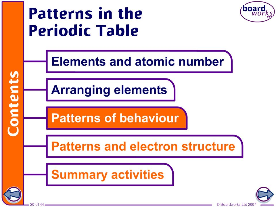 Boardworks GCSE Additional Science: Chemistry