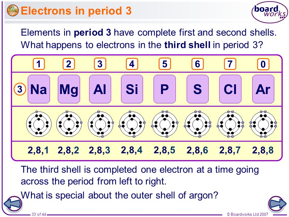 Na Mg Al Si P S Cl Ar Electrons in period 3