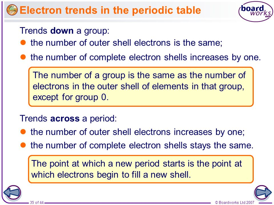 Electron trends in the periodic table