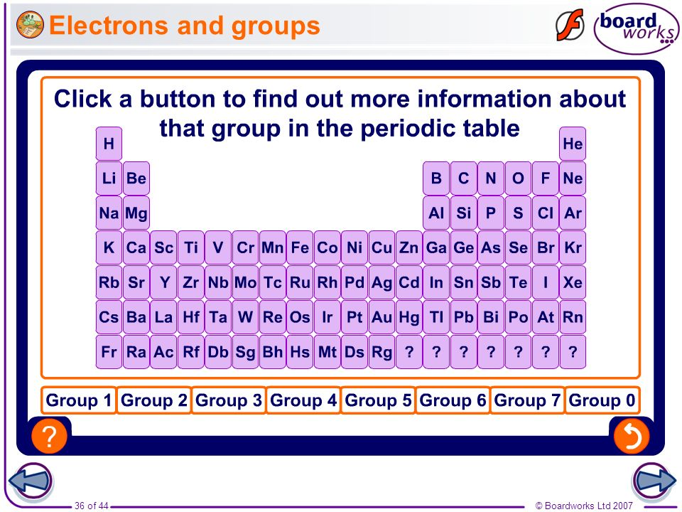 Electrons and groups Boardworks GCSE Additional Science: Chemistry