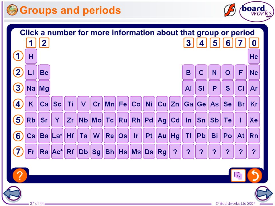 Groups and periods Boardworks GCSE Additional Science: Chemistry