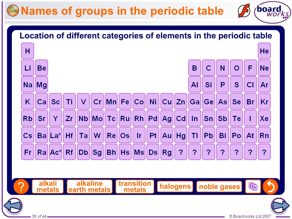 Names of groups in the periodic table