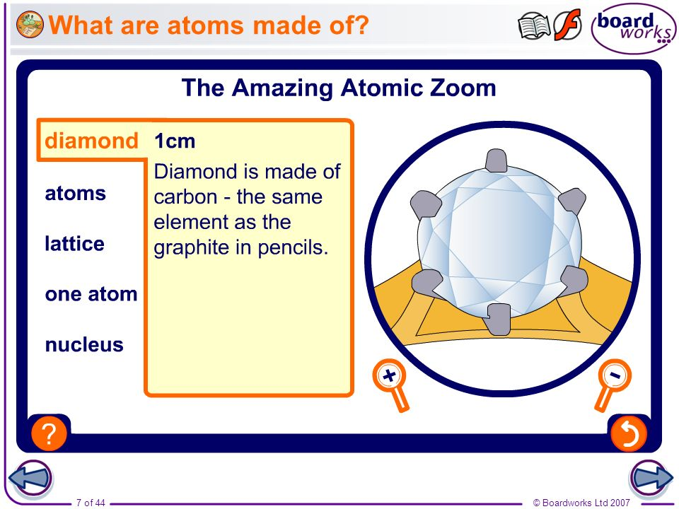 What are atoms made of Boardworks GCSE Additional Science: Chemistry