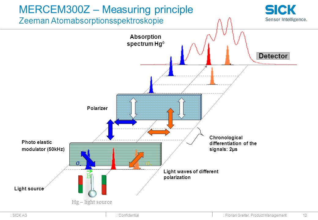 MERCEM300Z – Measuring principle Zeeman Atomabsorptionsspektroskopie
