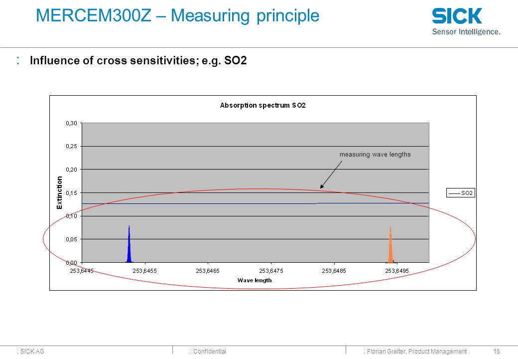 MERCEM300Z – Measuring principle