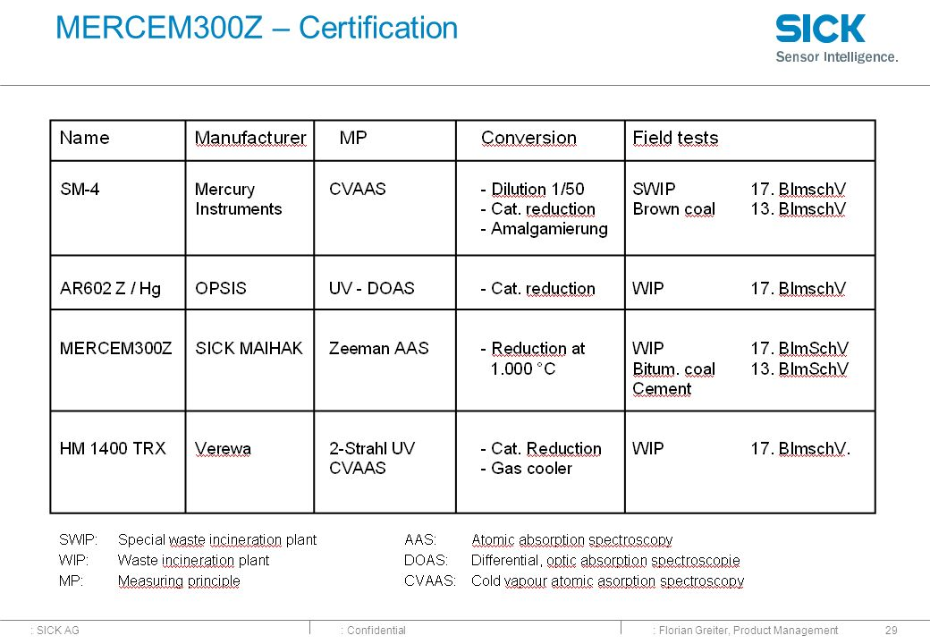 MERCEM300Z – Certification