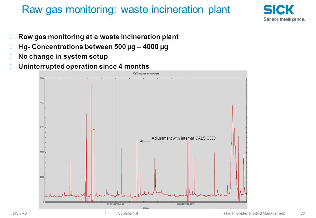 Raw gas monitoring: waste incineration plant