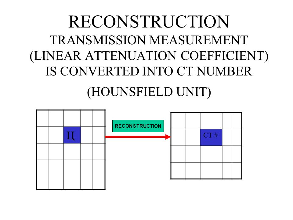RECONSTRUCTION TRANSMISSION MEASUREMENT (LINEAR ATTENUATION COEFFICIENT) IS CONVERTED INTO CT NUMBER (HOUNSFIELD UNIT)