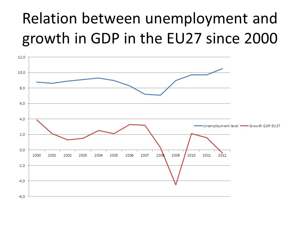 Relation between unemployment and growth in GDP in the EU27 since 2000