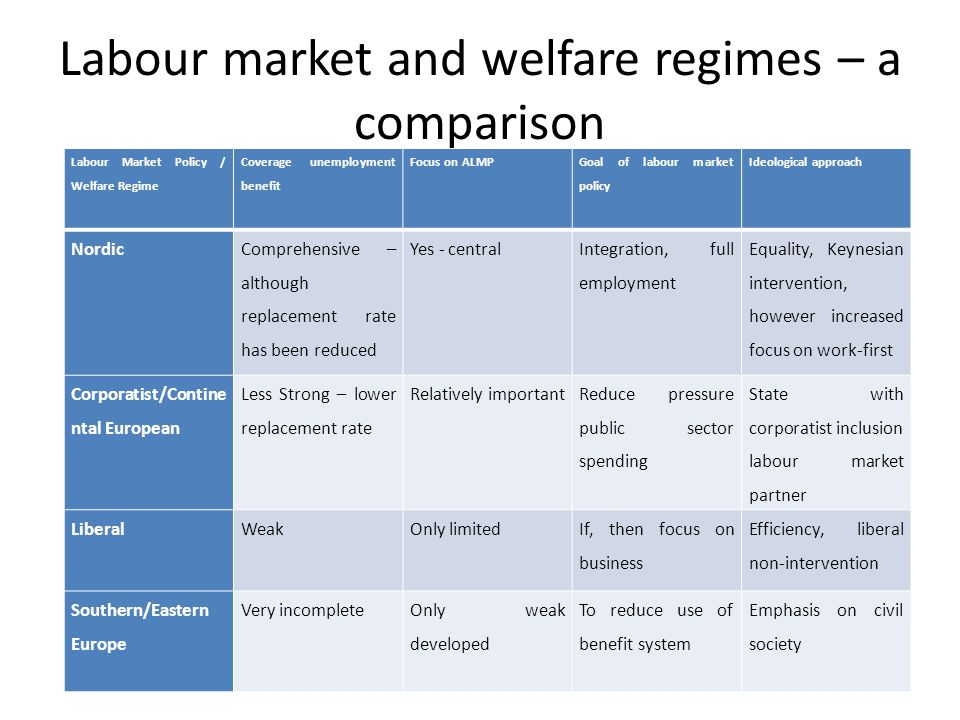 Labour market and welfare regimes – a comparison