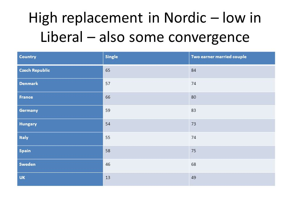 High replacement in Nordic – low in Liberal – also some convergence
