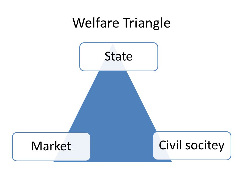 Welfare Triangle State Market Civil socitey