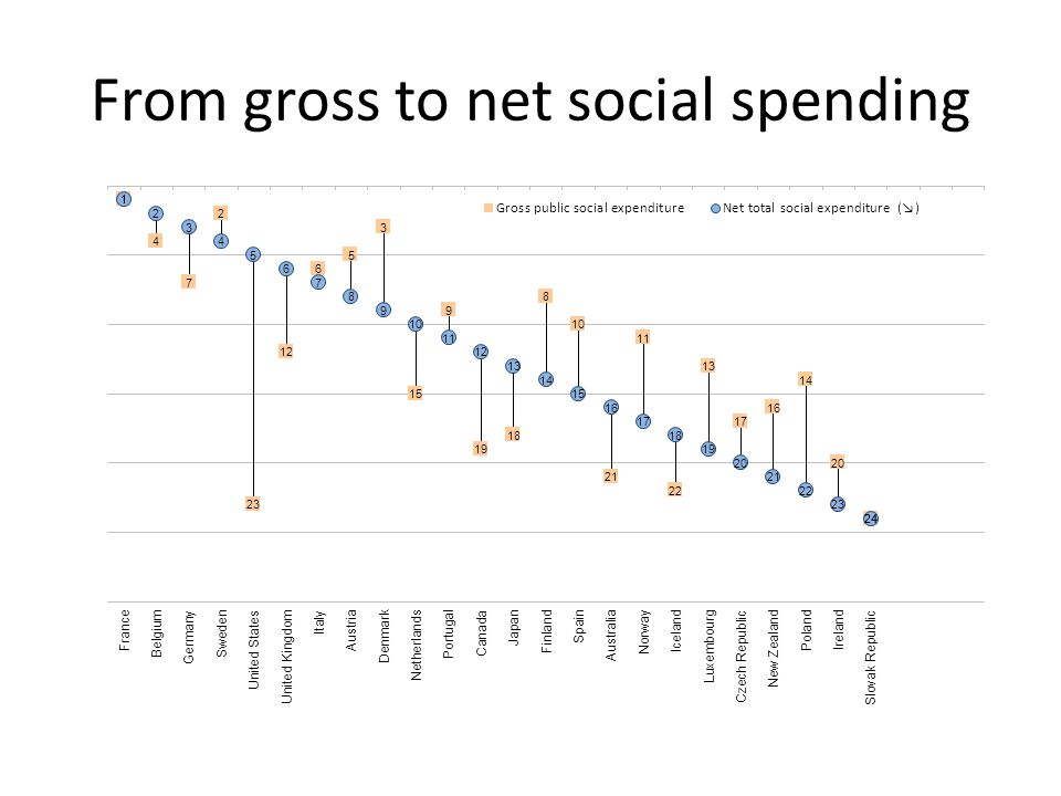 From gross to net social spending