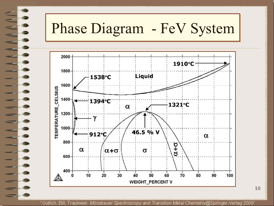Phase Diagram - FeV System