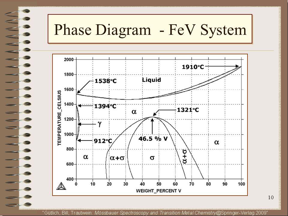 Phase Diagram - FeV System