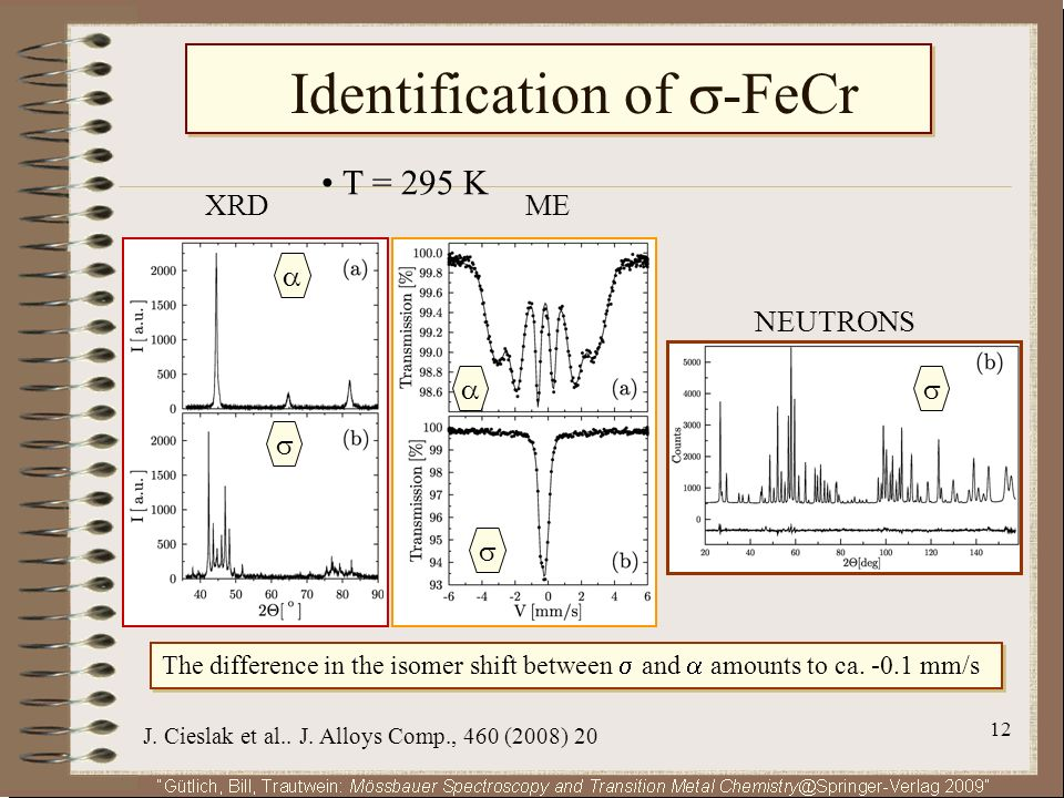 Identification of -FeCr