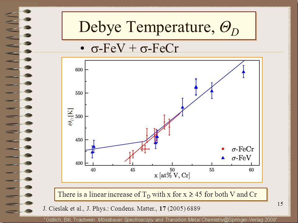 Debye Temperature, ΘD • -FeV + -FeCr