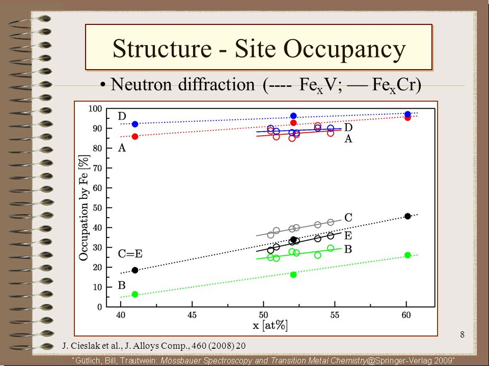 Structure - Site Occupancy