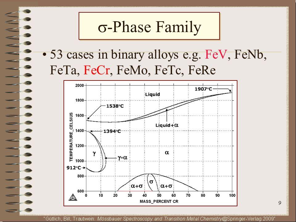 -Phase Family • 53 cases in binary alloys e.g. FeV, FeNb, FeTa, FeCr, FeMo, FeTc, FeRe 
