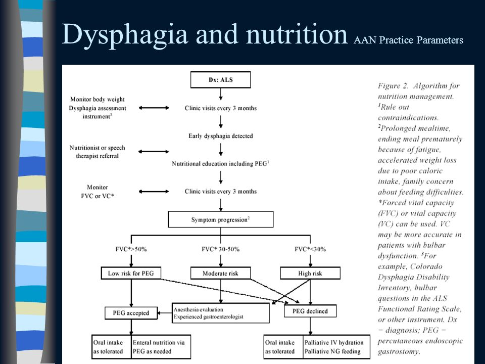 Dysphagia and nutrition AAN Practice Parameters