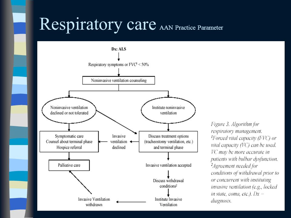 Respiratory care AAN Practice Parameter