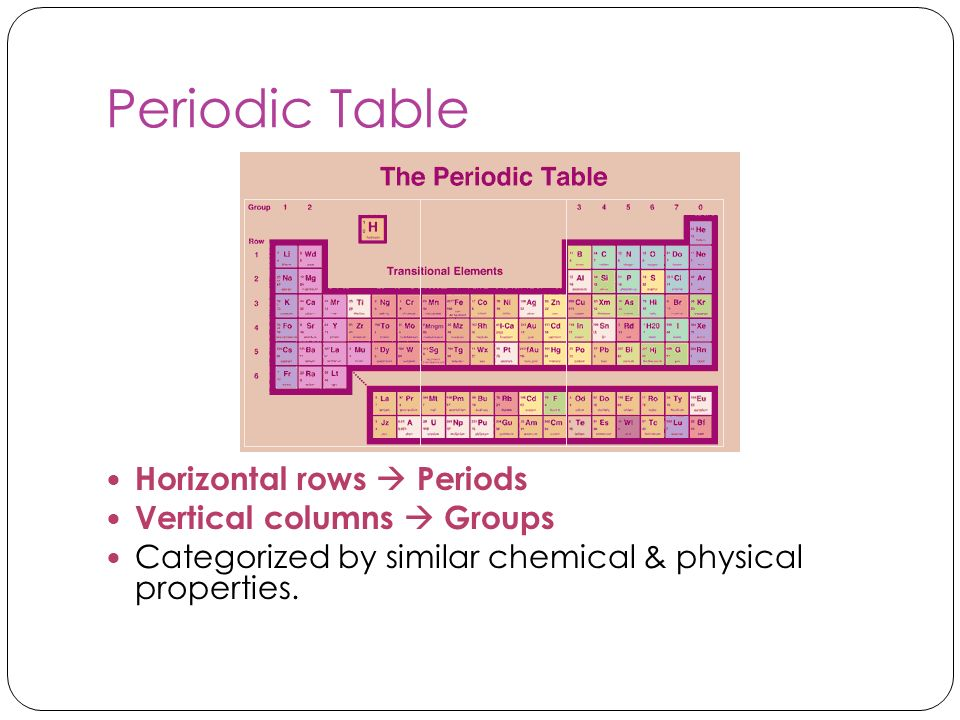 Periodic Table Horizontal rows  Periods Vertical columns  Groups