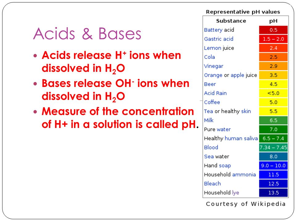 Acids & Bases Acids release H+ ions when dissolved in H2O