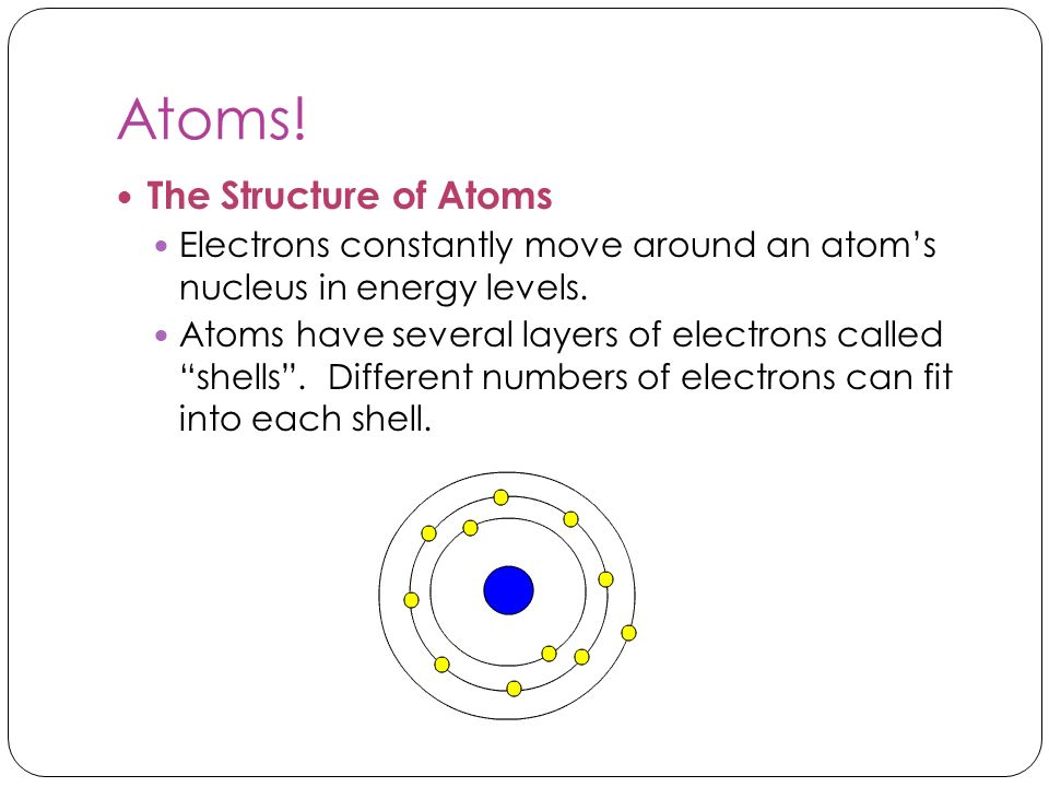 Atoms! The Structure of Atoms