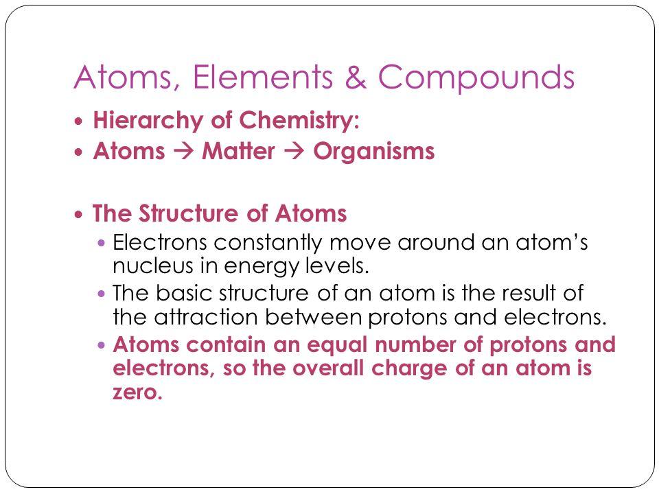 Atoms, Elements & Compounds