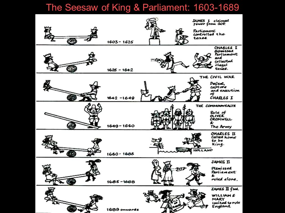 The Seesaw of King & Parliament: 1603-1689