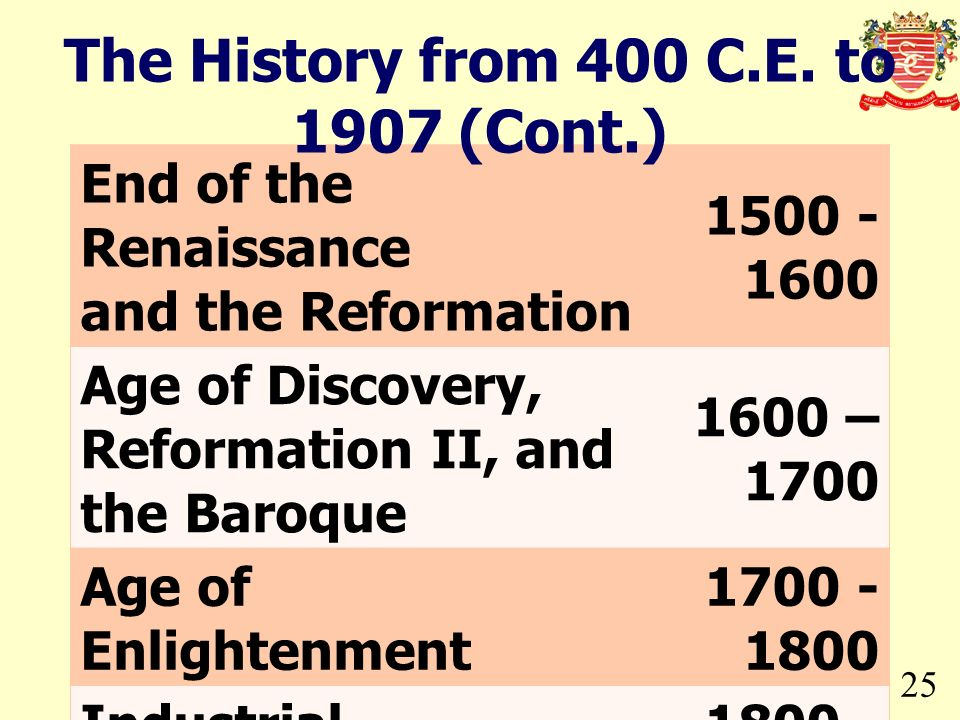 The History from 400 C.E. to 1907 (Cont.)