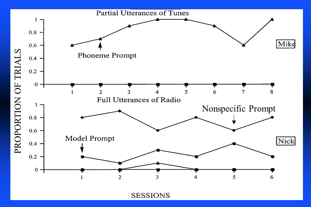 PROPORTION OF TRIALS Nonspecific Prompt