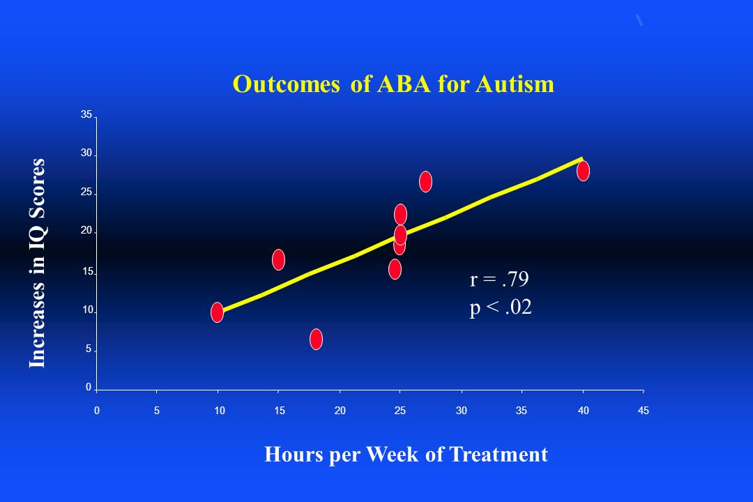 Outcomes of ABA for Autism