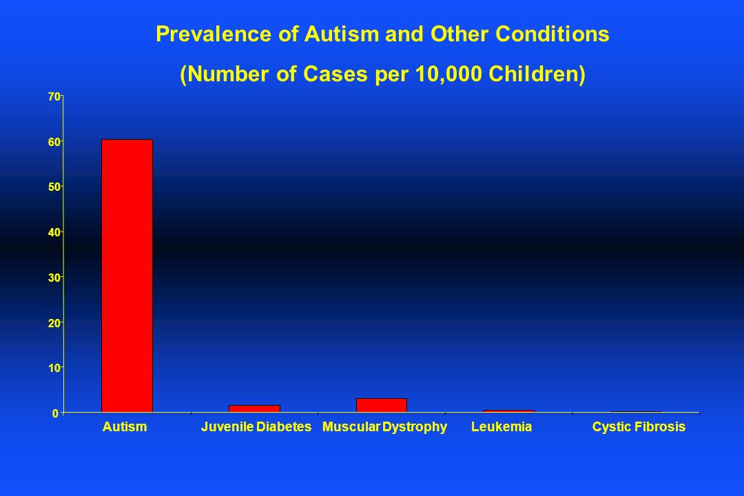 Prevalence of Autism and Other Conditions