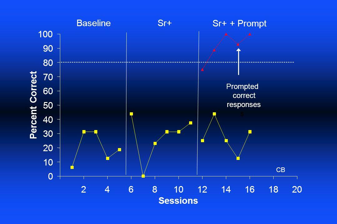 10 20. 30. 40. 50. 60. 70. 80. 90. 100. 2. 4. 6. 8. 12. 14. 16. 18. Sessions. Percent Correct.