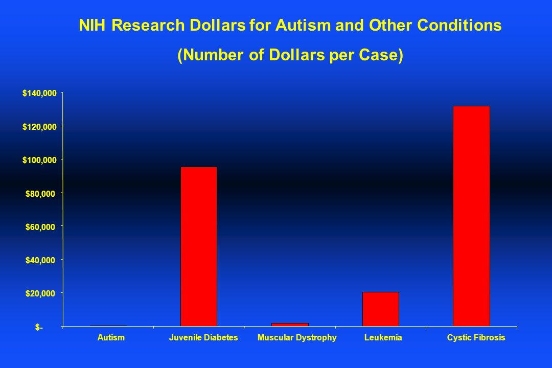 NIH Research Dollars for Autism and Other Conditions