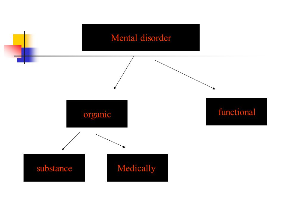 Mental disorder functional organic substance Medically